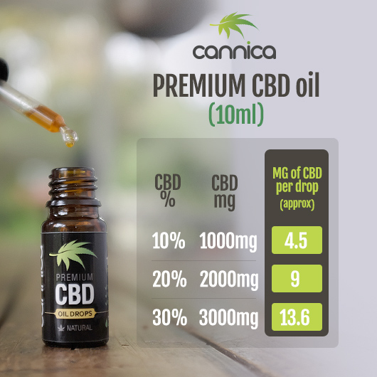 cbd oil uk mg per drop chart